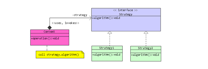 Strategy Pattern - One of the most powerful design patterns.