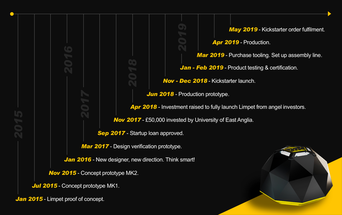 Project timeline: The journey so far and where we're going next.