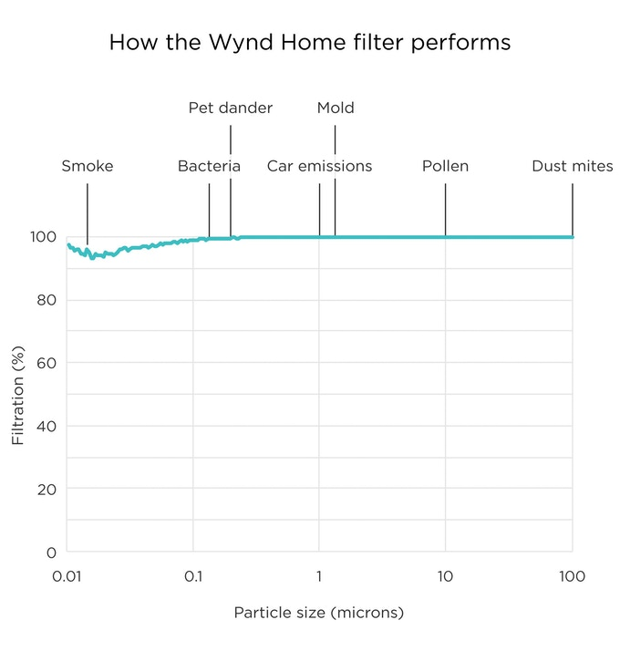 The Wynd Home Purifier's filter removes pollutants big and small from the air.
