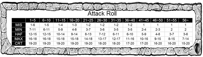 Attack Roll