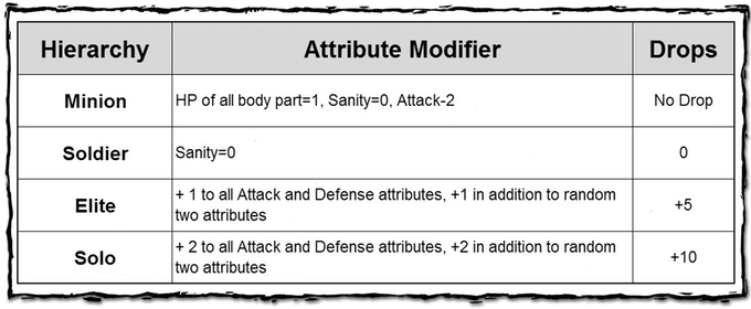 Monster Hierarchy affects monster's attributes.