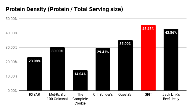 GRIT contains more protein per gram than other protein snacks on the market.