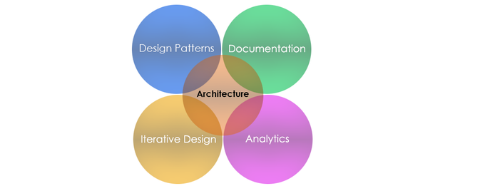 Four Cornerstones of Successful Software Architecture Approach