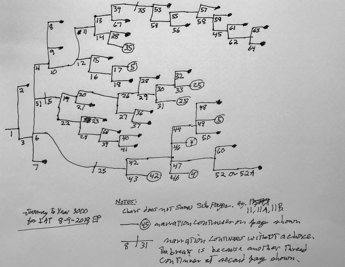 Original Journey to the Year 3000 flowchart, by Edward Packard