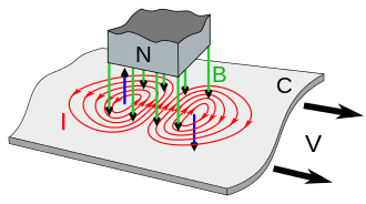 Eddy currents (I, red) induced in a conductive metal plate (C) as it moves to right under a magnet (N)