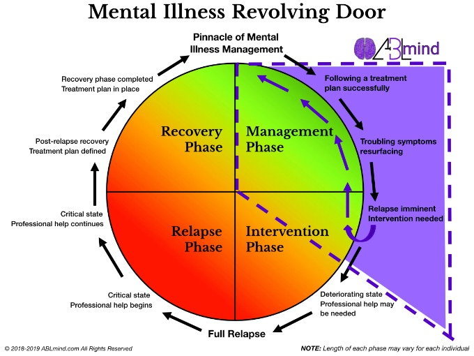 ABLmind - Mental Illness Revolving Door