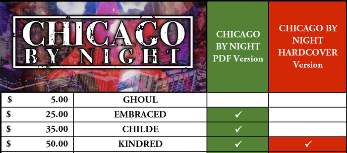 Project Updates for Chicago By Night - for Vampire: The