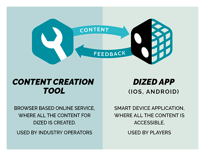 Dized is the medium on which publishers offer content for their players to use.