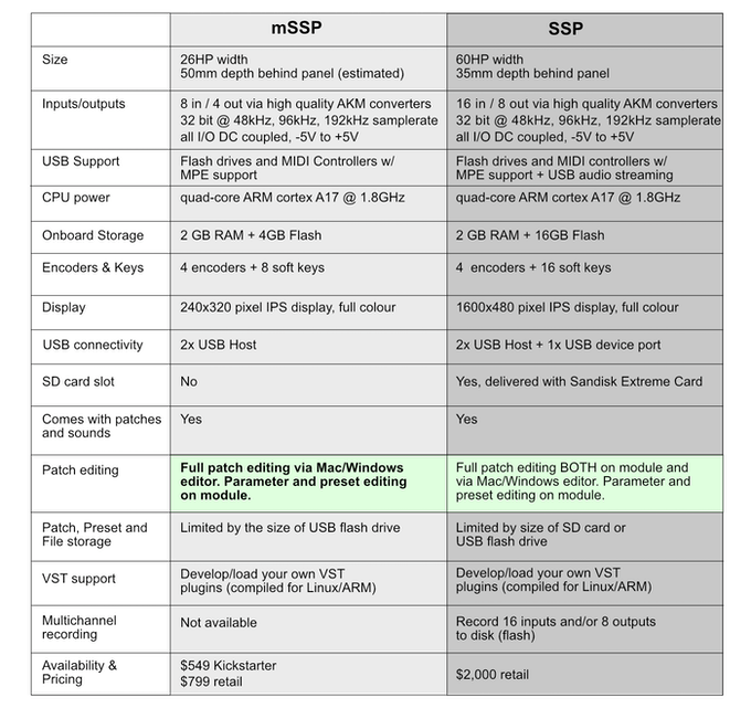Comparison table between mSSP and SSP