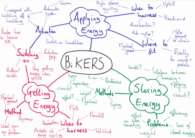 Mind-map for the BiKERS project