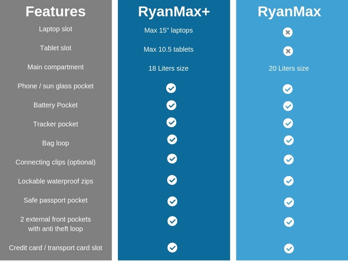 RyanMax and RyanMax+ backpacks compared