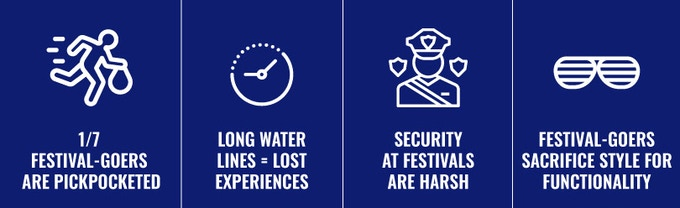 All of these problems decrease the experience of festival attendees.