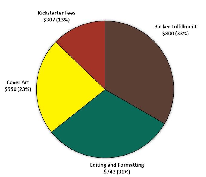 Backer Cost Breakdown