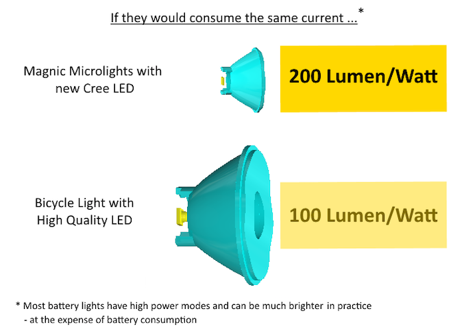 With same current and tiny lenses MAGNIC MICROLIGHTS & WEGA have twice the power of large high quality LED/lens applications.