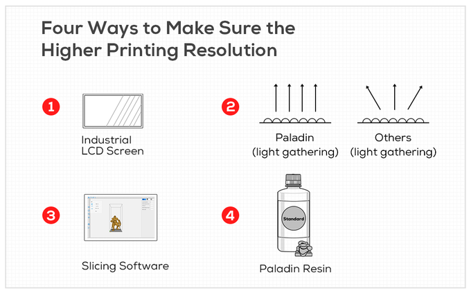 Paladin: Most Affordable All-Metal SLA 3D Printer | Indiegogo