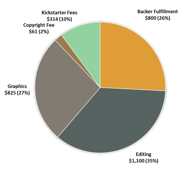Backer Cost Breakdown