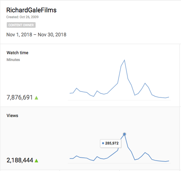 Total views from all our videos worldwide (including foreign language versions) - Nov. 2018.  More than 285,000 views on Nov. 17.