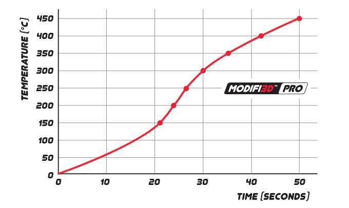 Modifi3D PRO Heating Time.