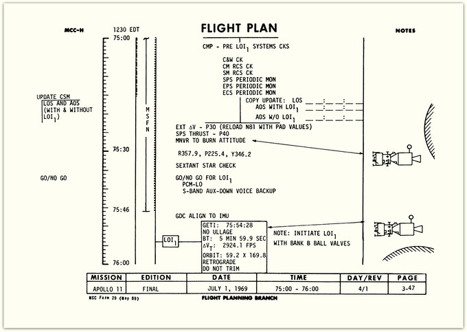 """Note the """"Sextant Star Check"""" at 75:30 hrs. Navigation by the stars...who needs computers!"""