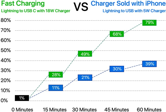 Source: www.macrumors.com/guide/iphone-x-fast-charging-speeds-compared/