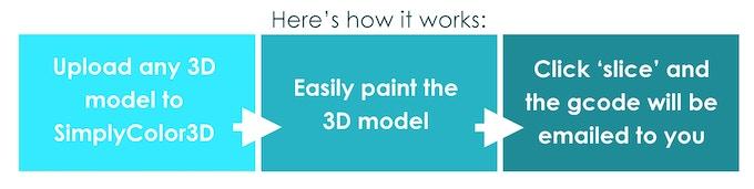 SimplyColor3D process