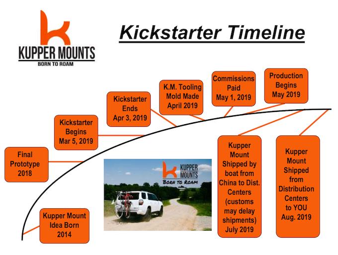 Kupper Mounts Kickstarter Campaign Timeline