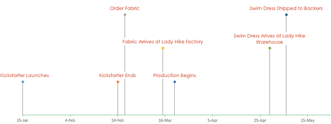 Lady Swim Dress Timeline