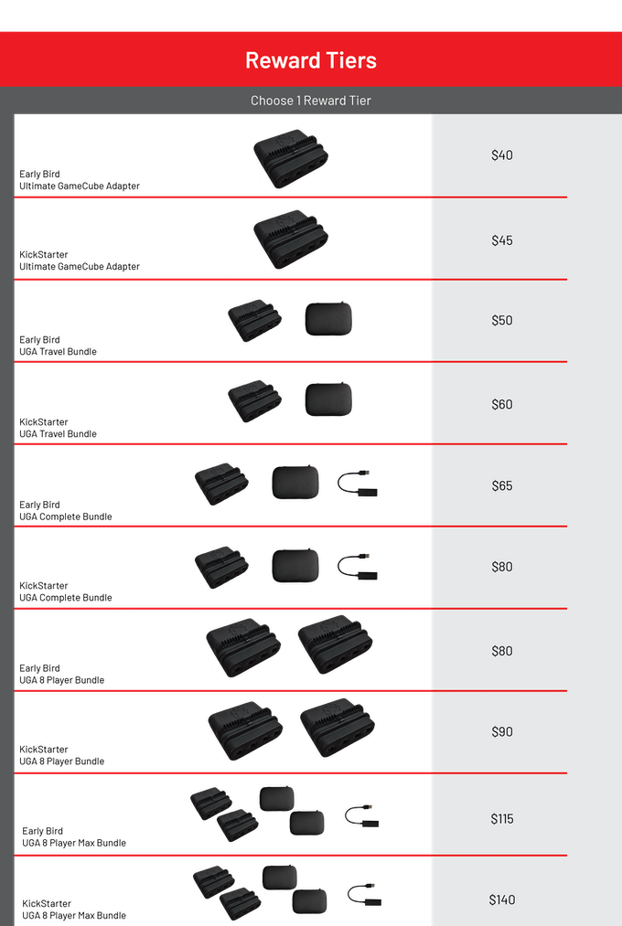 Ultimate GameCube Adapter by Panda Hardware — Kickstarter