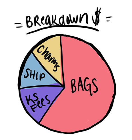 Bags~73%, Shipping~10%, Charms~7%, KS fees~10%