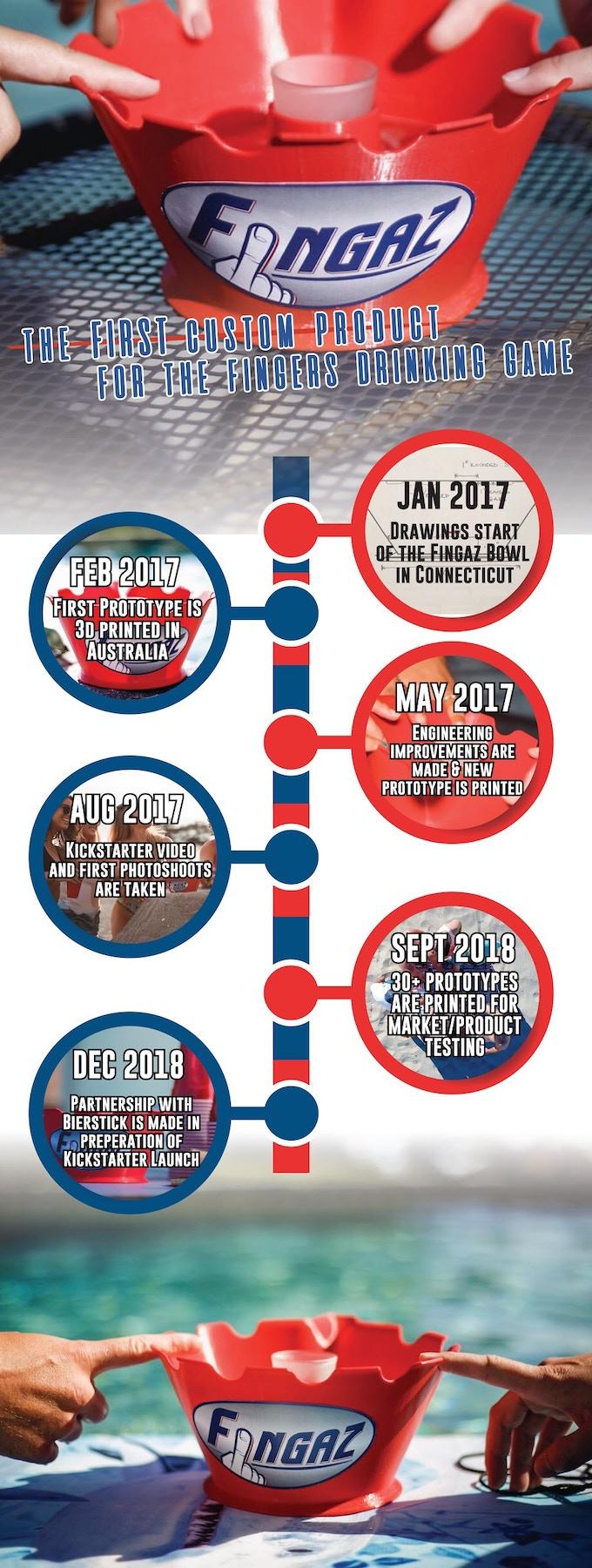 Fingaz Bowl Timeline