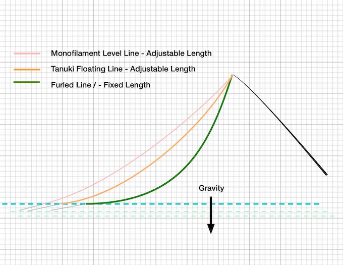 Tenkara line comparison