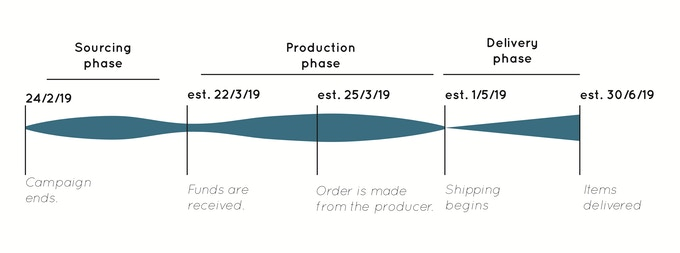 Timeline from the end of the campaign: stocking, production, quality check, shipping date and expected delivery date