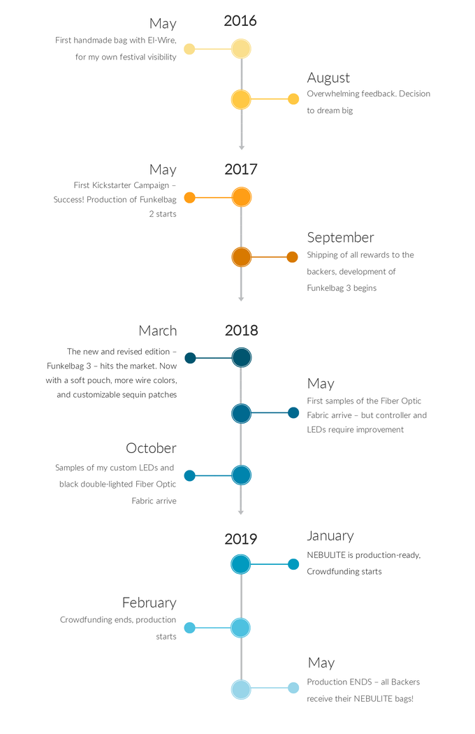 NEBULITE Production Timeline