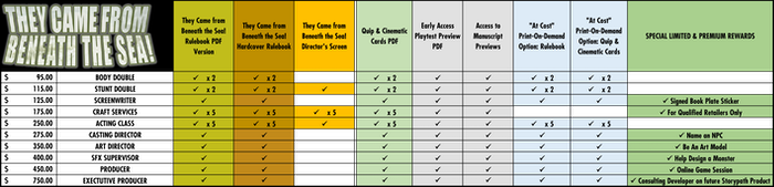 Click HERE for the complete reward tier chart