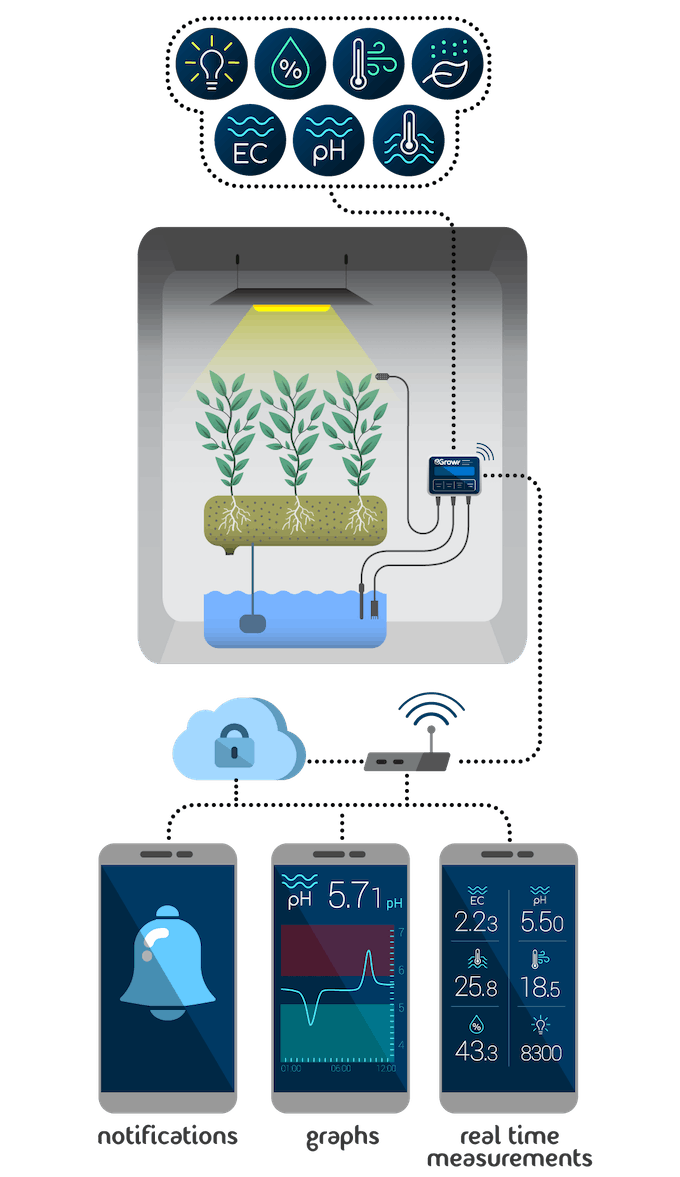 Egrowr monitoring : how it works