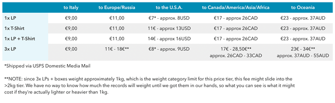 Estimated shipping fees