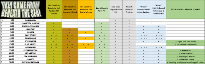 Click HERE to load the complete reward tier chart.