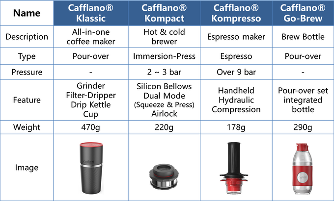 [Full Cafflano® line-up]