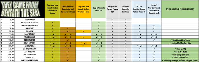 Click HERE to see the complete reward tier chart