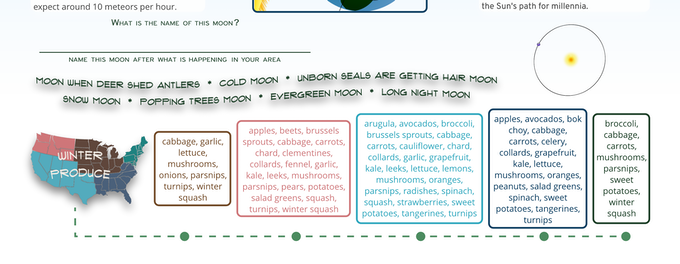 The winter seasonal produce guide, names for the moon, space to name the moon yourself, and the Earth's orbital position.