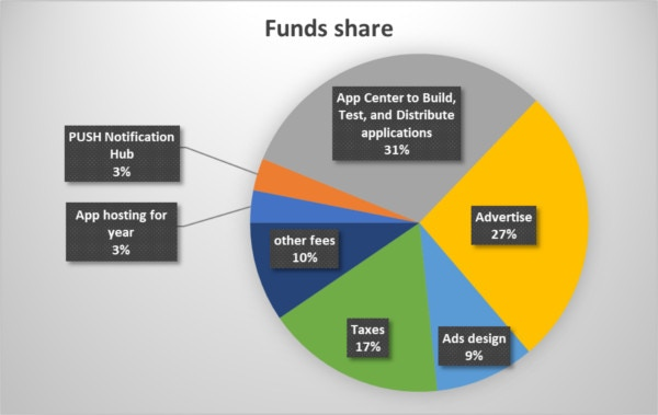 Funds share