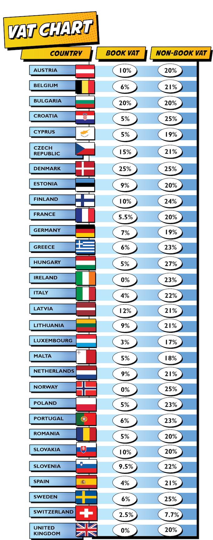 VAT Percentages Around The World