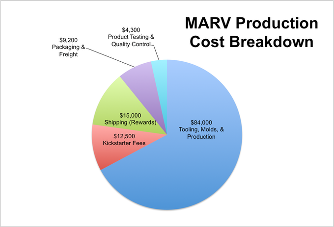 MARV Production Costs
