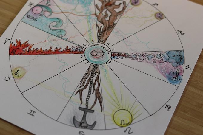 Hand Drawn Natal Art Chart
