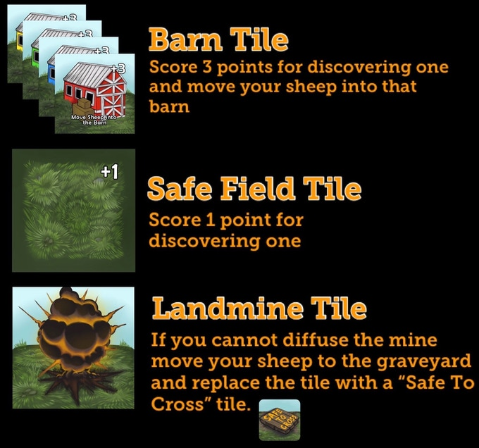 These are the tiles that are hidden within the field and how to resolve their effects