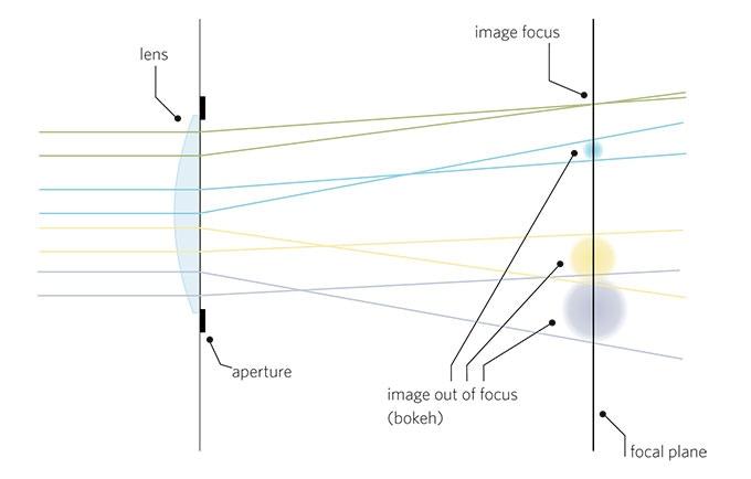 Optical scheme of the Lomogon