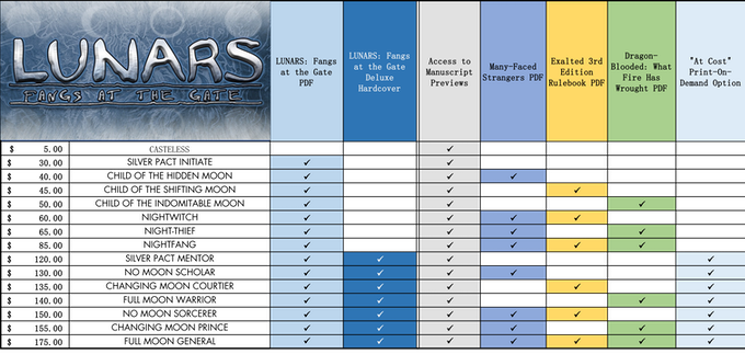 Click to load the complete reward tier chart