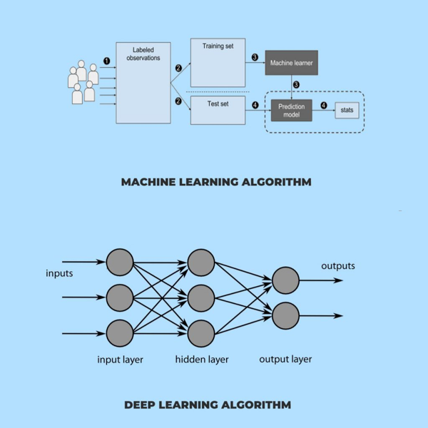 Illustration of Current Machine Learning Model vs Proposed Machine Leaning Model