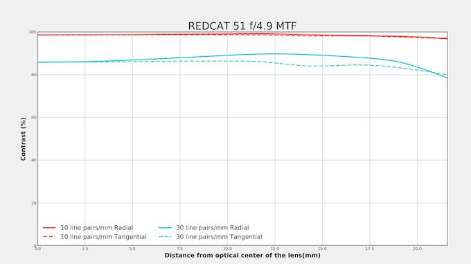 REDCAT 51 250mm F/4.9 MTF