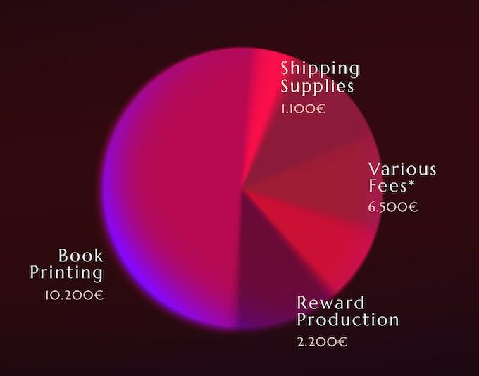 *includes Kickstarter fees, bank fees, shipping fees, taxes.